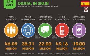 datos-usuarios-internet-espana-2016