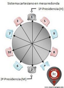 sistema-cartesiano-en-mesa-redonda
